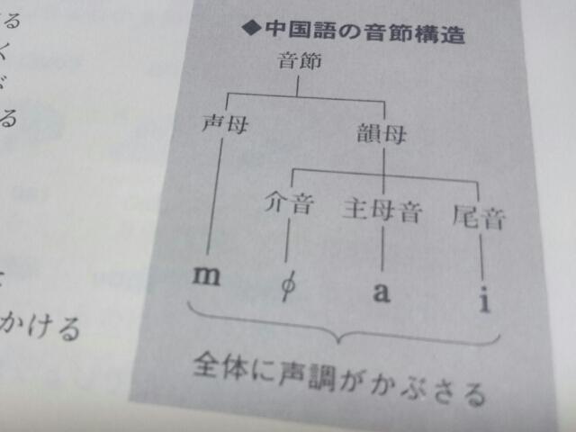 第10講 複母音(1): 中国語、独学☆1から勉強中